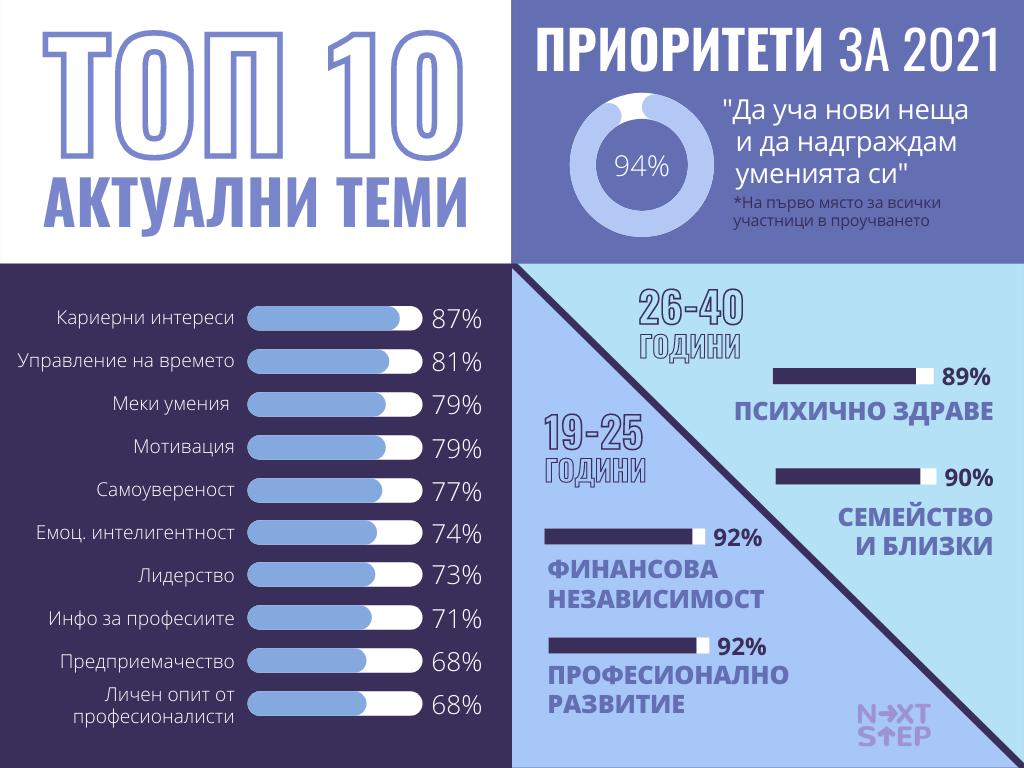 NS_проучване_теми_приоритети